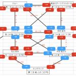好調!名古屋グランパスをSTR(素質適応理論)で読み解く。