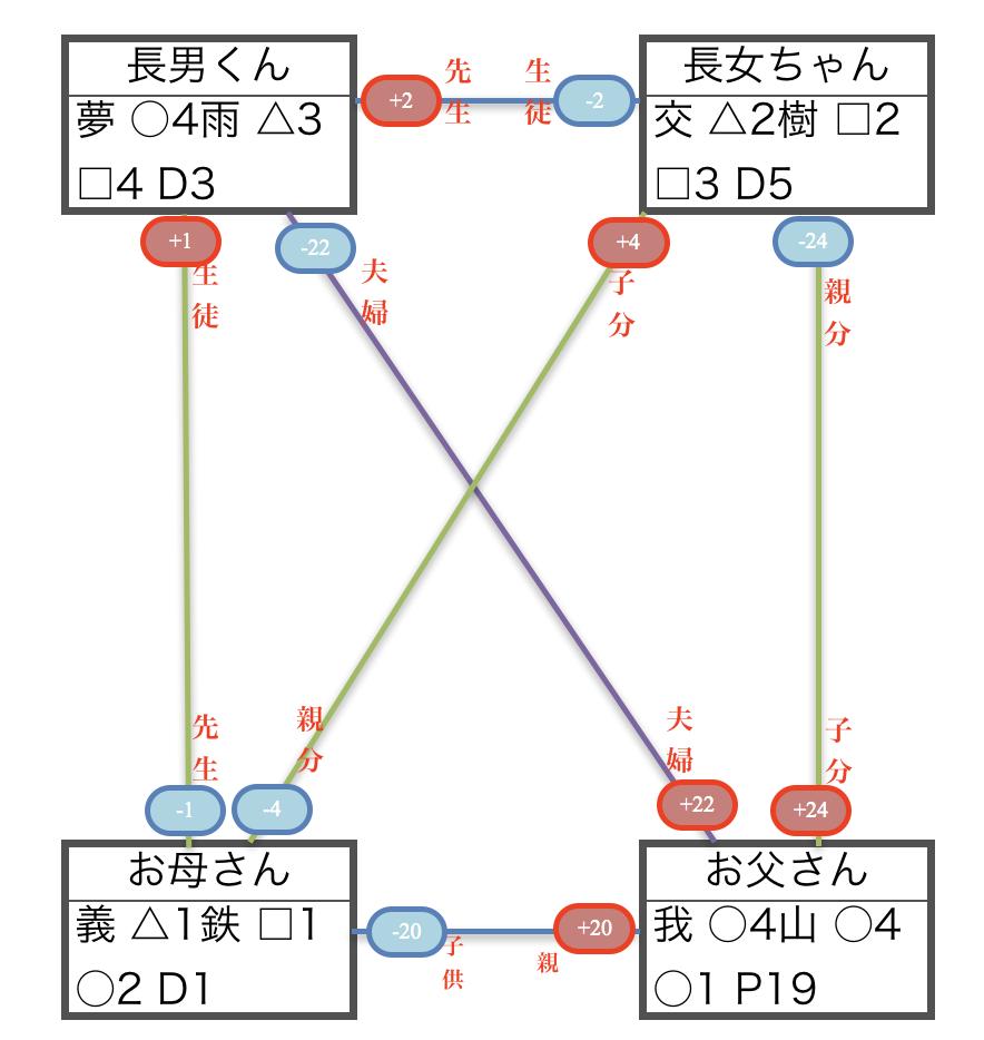 STR(素質適応理論)